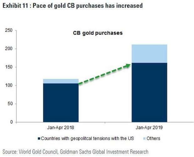 America's Adversaries Are Buying Gold As Trump's Rhetoric Raises Tensions