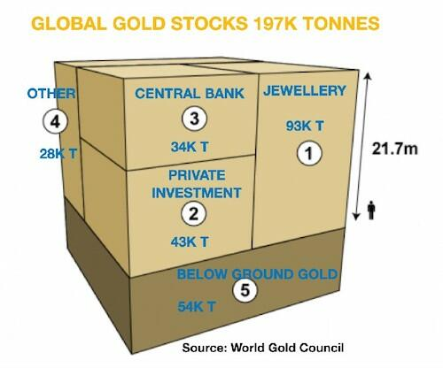 Institutional Demand Will Drive Gold Ever Higher