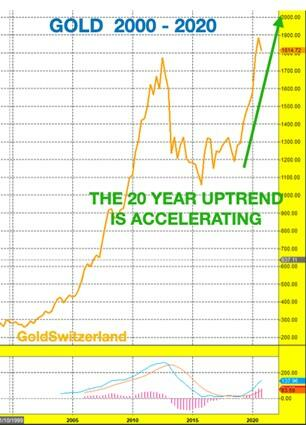 The Next Gold Rush Is Here