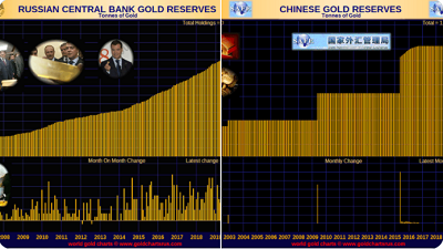 Russian and Chinese Gold Reserves