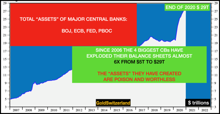 """Calling The Holdings Of Central Banks """"Assets"""" Is A Travesty"""