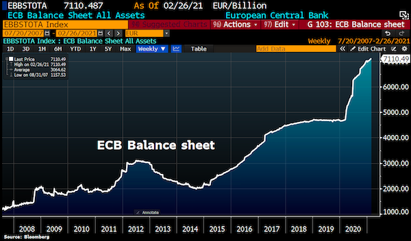 The European Central Bank Has Passed The Point Of No Return
