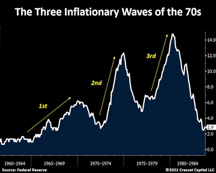 Not Your Mother's Inflation