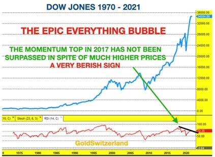 Time To Say Goodbye To The Everything Bubble