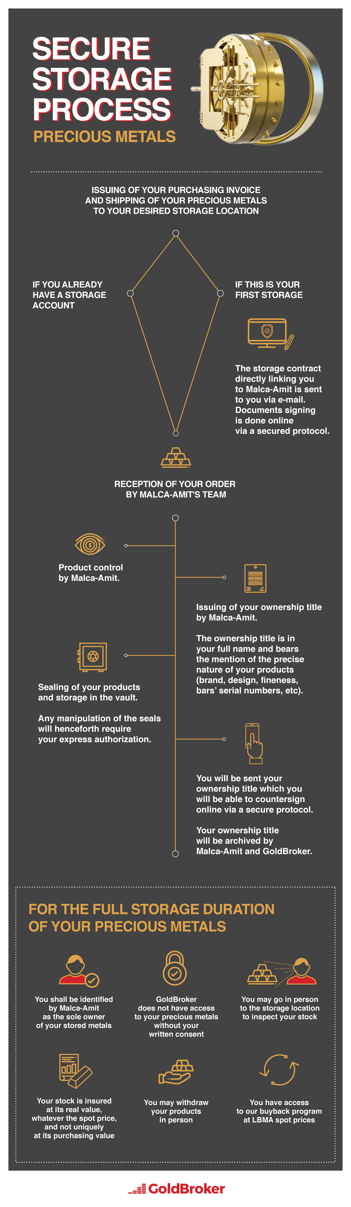Infographic Precious Metals Dedicated Storage Process