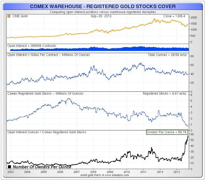¤ L'ETF GLD refuse de livrer l'or physique à ses clients dans Etrange comex-gold-stocks