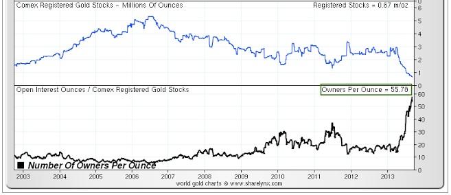 comex-registered-gold-stocks dans Outils/Bon à savoir