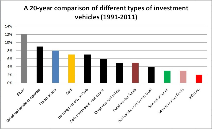 comparison of investment vehicles