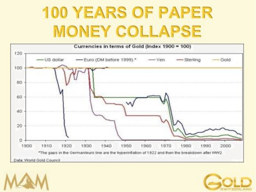 physical gold or paper gold The size of the physical silver market is of we seriously compare the real physical silver market to the « paper » market and gold » certificates by.