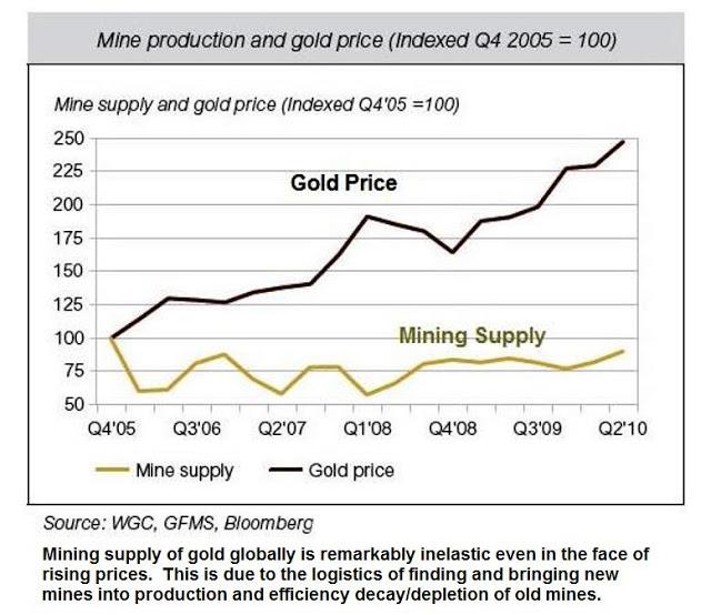 Production minière et prix de l'or