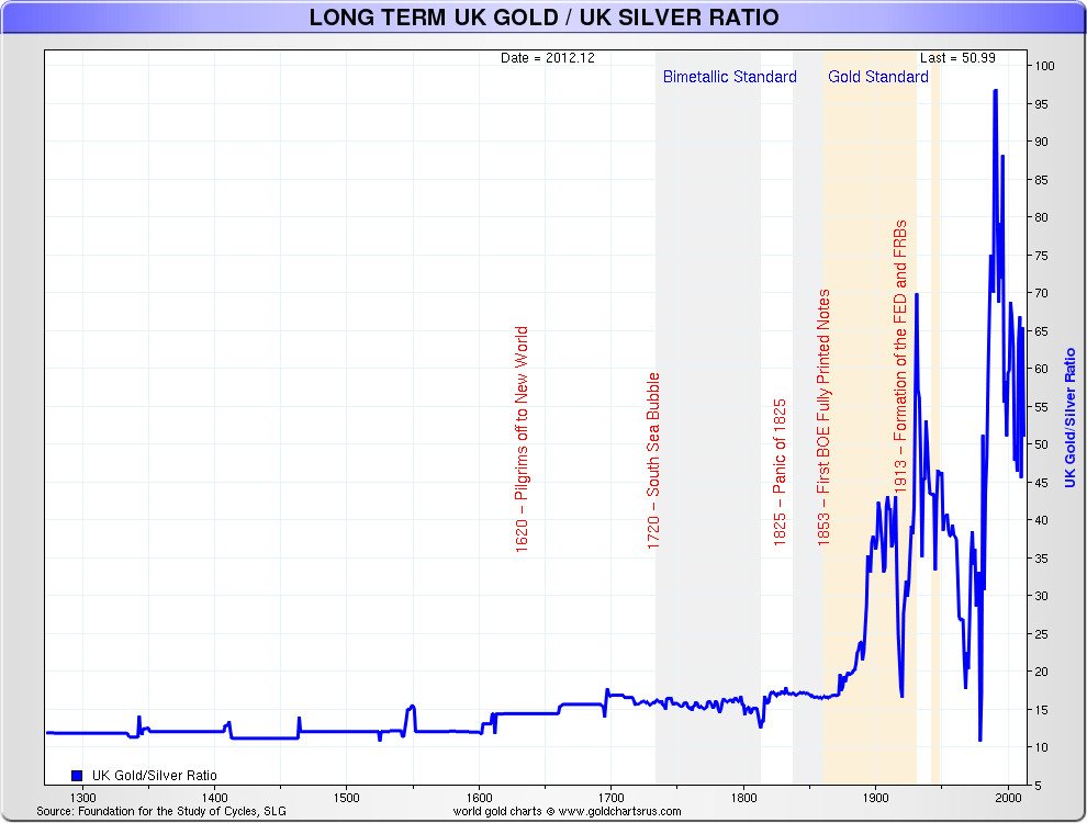 The gold silver ratio gold silver and their for Mixture of gold and silver