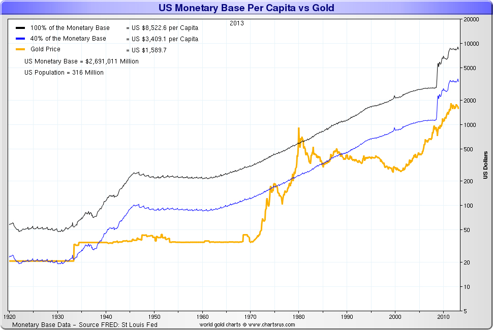 Gold price forecast in a new gold standard according to james the gumiabroncs Gallery