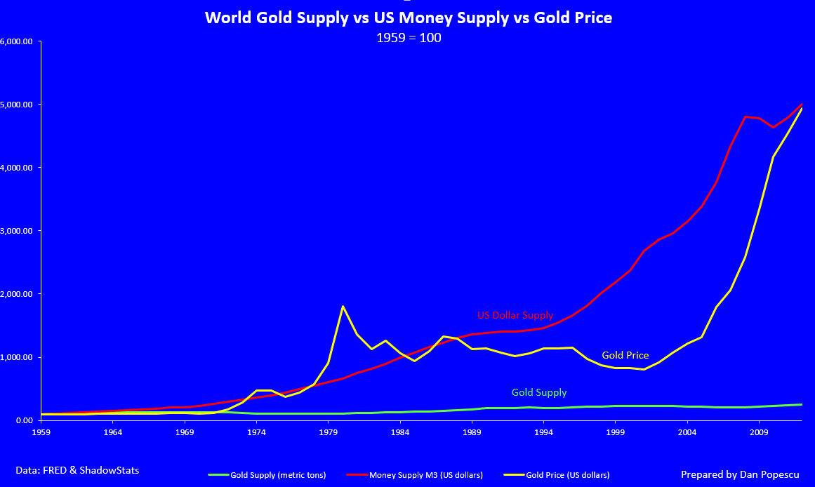 Golden supply and demand trading system