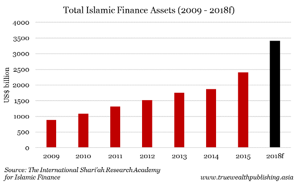 Total Islamic Finance asset