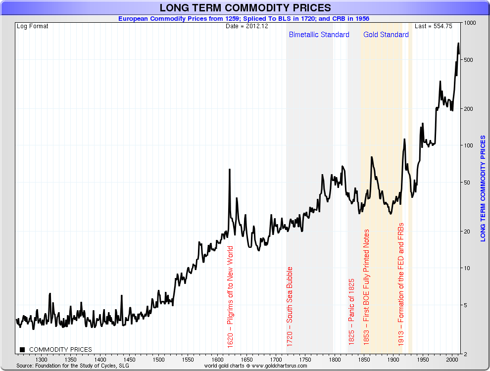 Gold vs the crb commodity index zero hedge