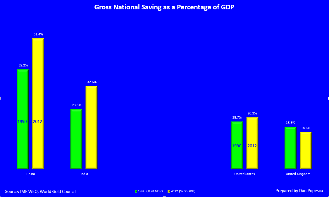determinants of gross domestic saving in Recent issues in economic development  e21 keywords: household savings, gross domestic savings  dealt with determinants of private saving in.