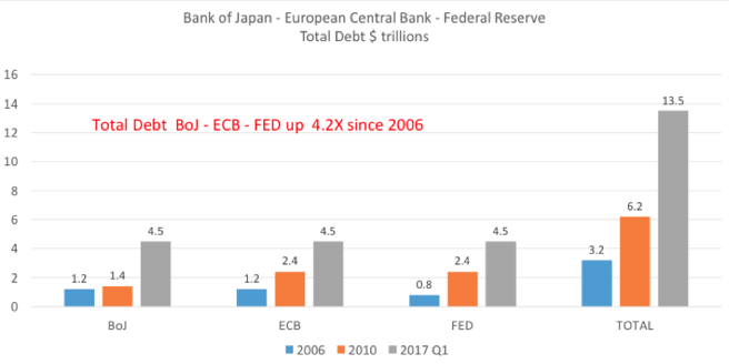Total Debt Boj - ECB - FED