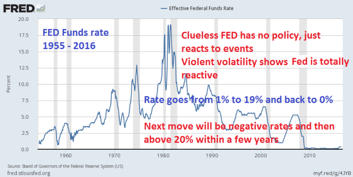 FED Funds Rate 1957 - 2016
