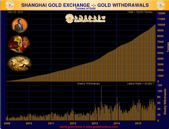 Gold withdrawal Shanghai  Gold  Exchange