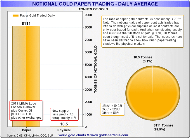 National Gold paper trading