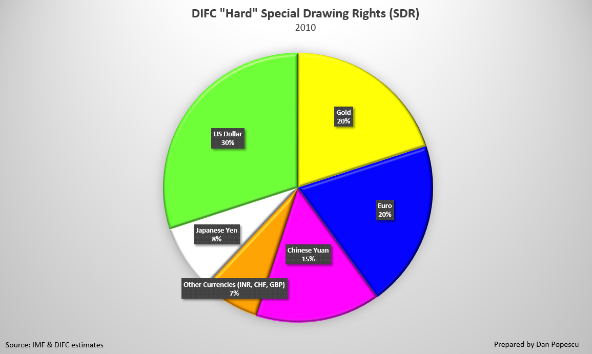 "DIFC ""Hard"" Special Drawing Rights (SDR)"