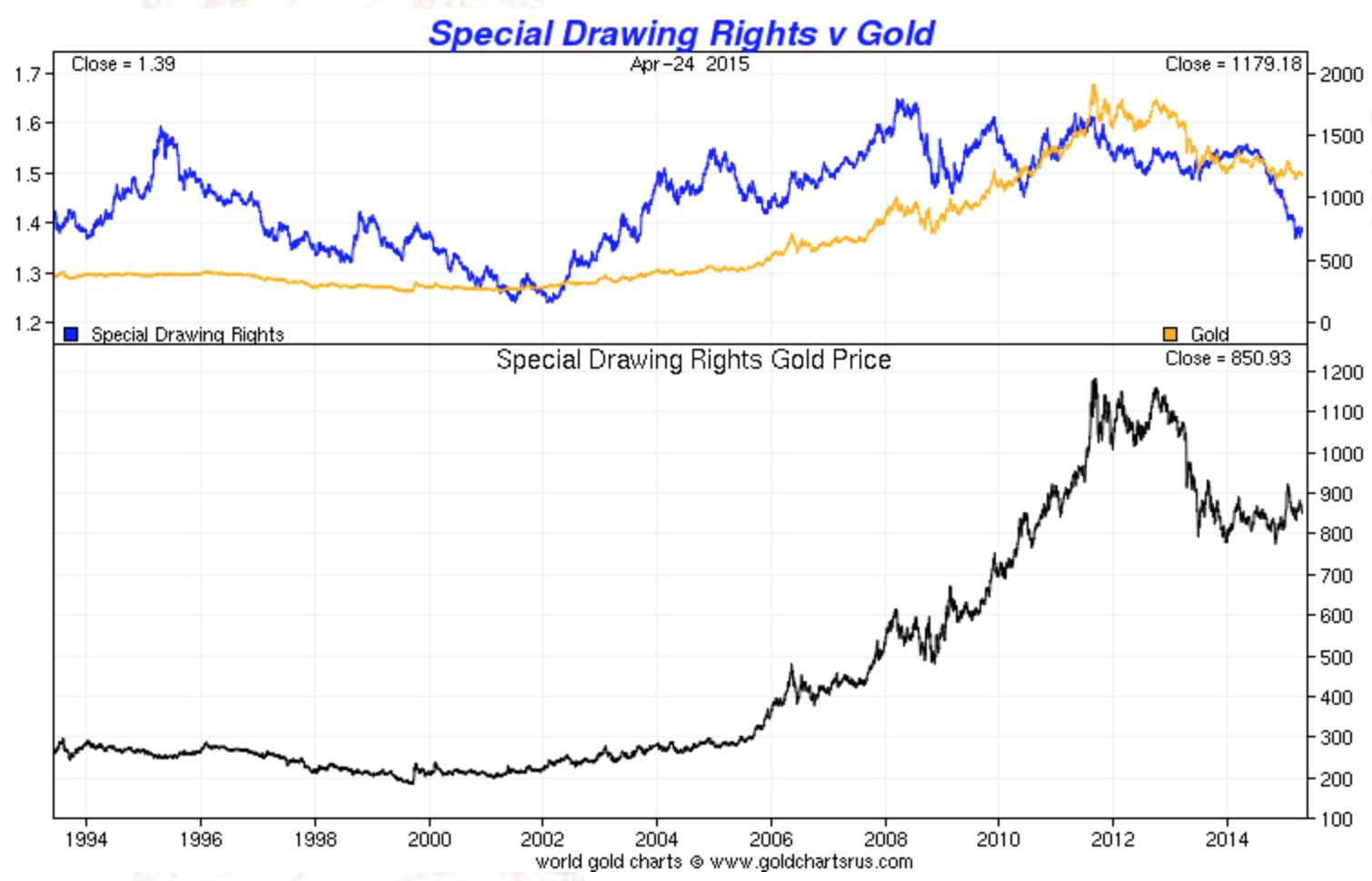 Gold vs SDR and Gold priced in SDR