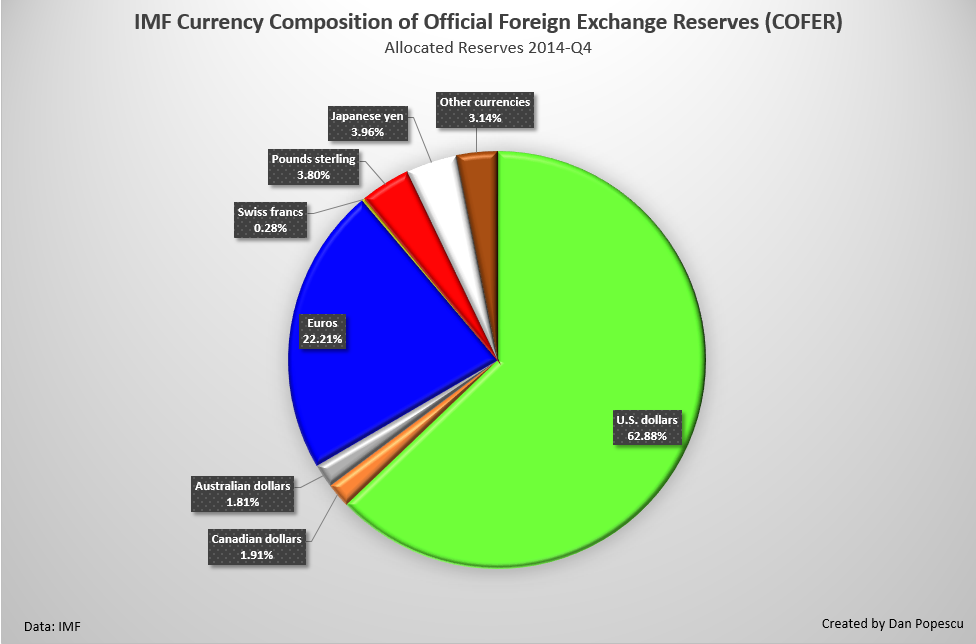Chart #4: IMF Currency Composition of Official Foreign Exchange Reserves (COFER)