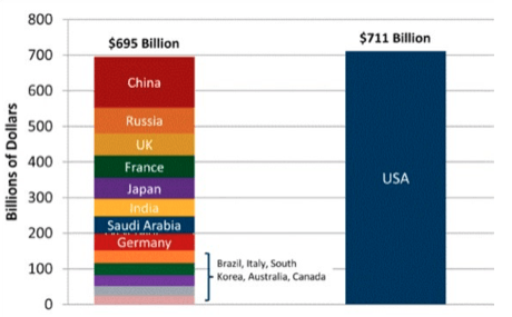 US military spending greater