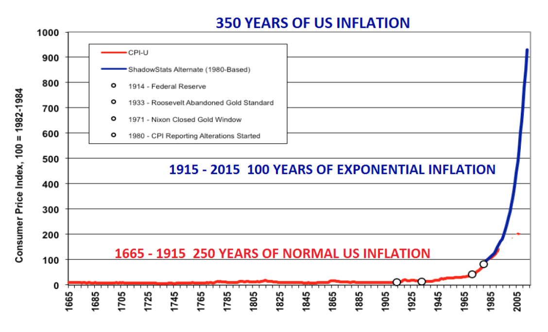 350 years of US inflation