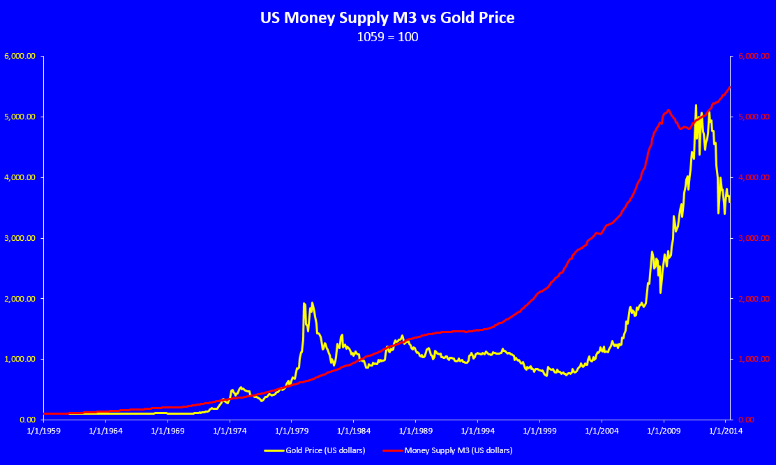 Historical gold charts and data