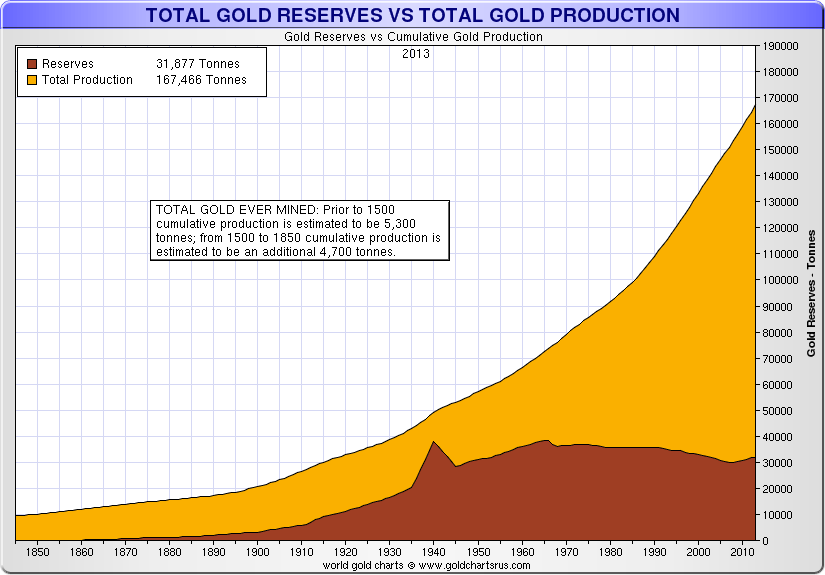 total-gold-reserves-total-gold-productio