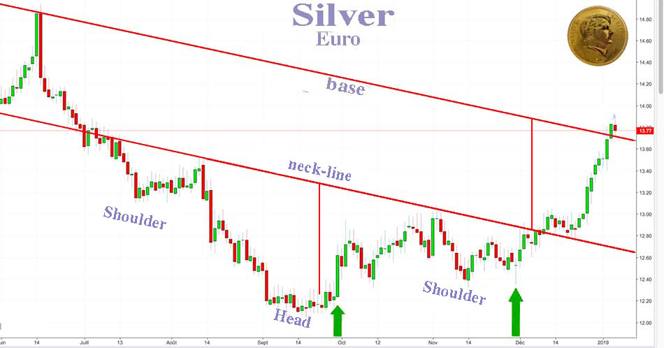 Silver Has Started Its Expected Strong Upside Move