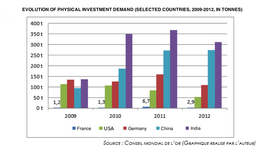 EVOLUTION OF PHYSICAL INVESTMENT DEMAND (SELECTED COUNTRIES, 2009-2012, IN TONNES)