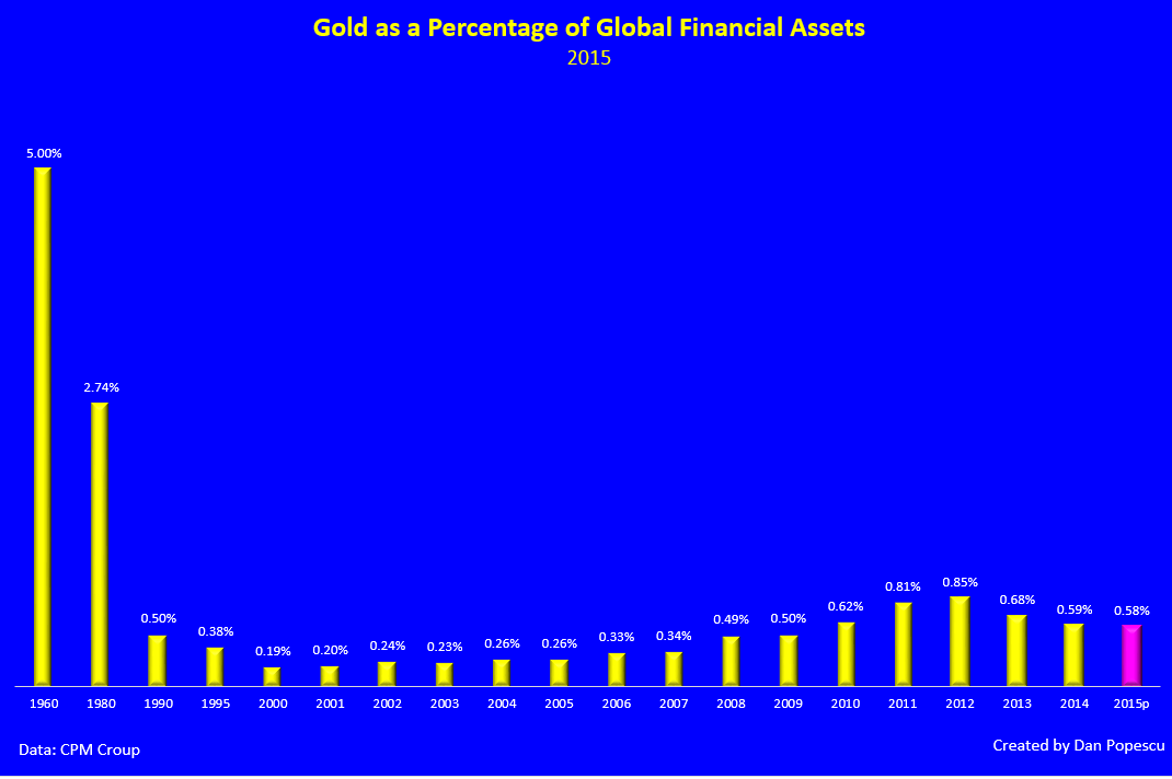 Gold as a percentage of global assets