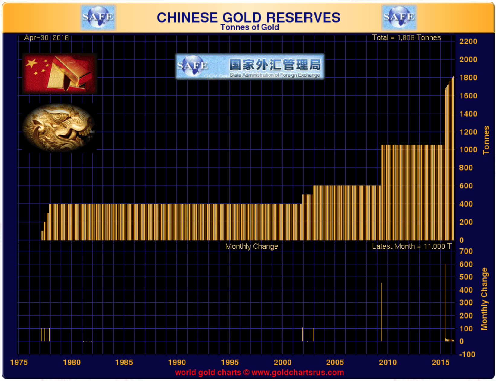 Chinese Gold Reserves