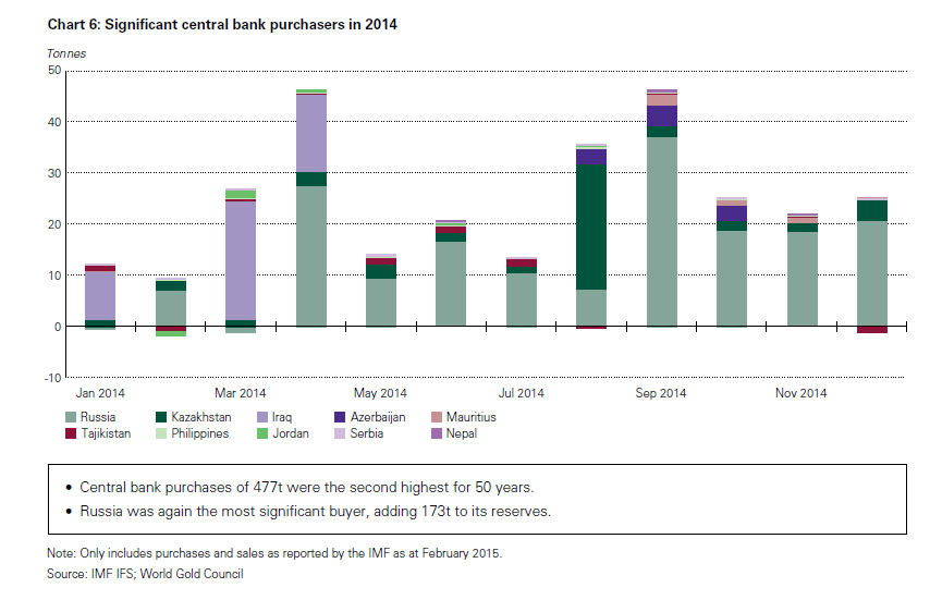 Central bank gold purchasers in 2014