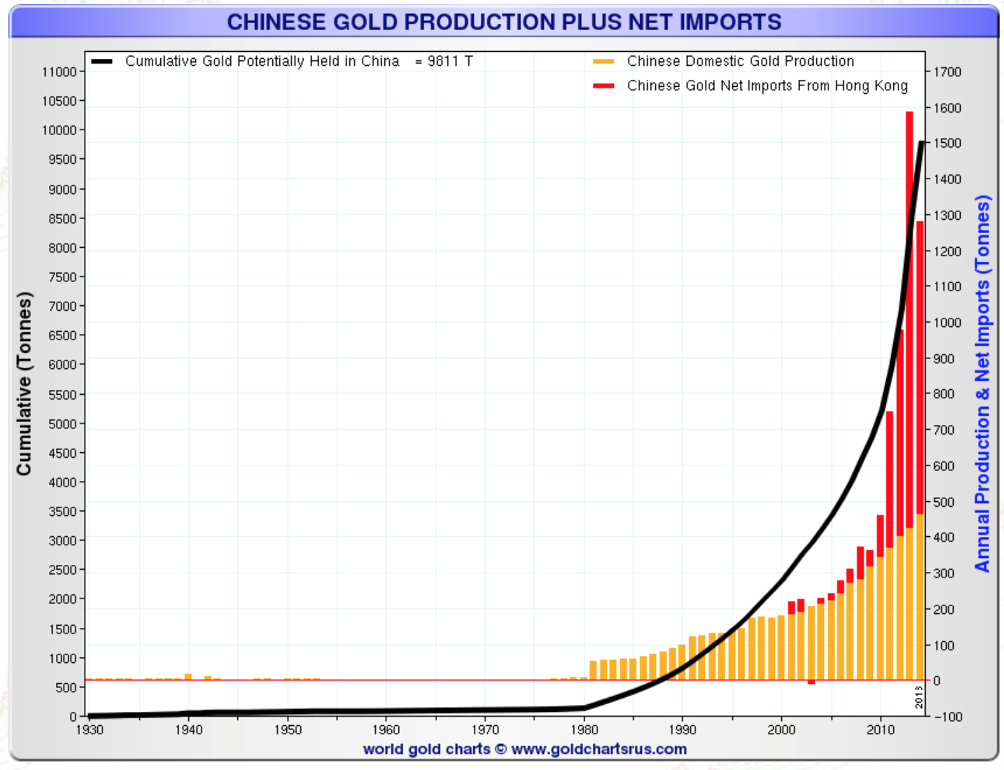 Chinese Gold Production Plus Net Imports