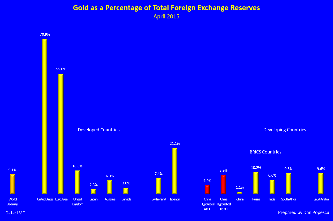 Gold as a Percentage of Total Foreign Exchange Reserves