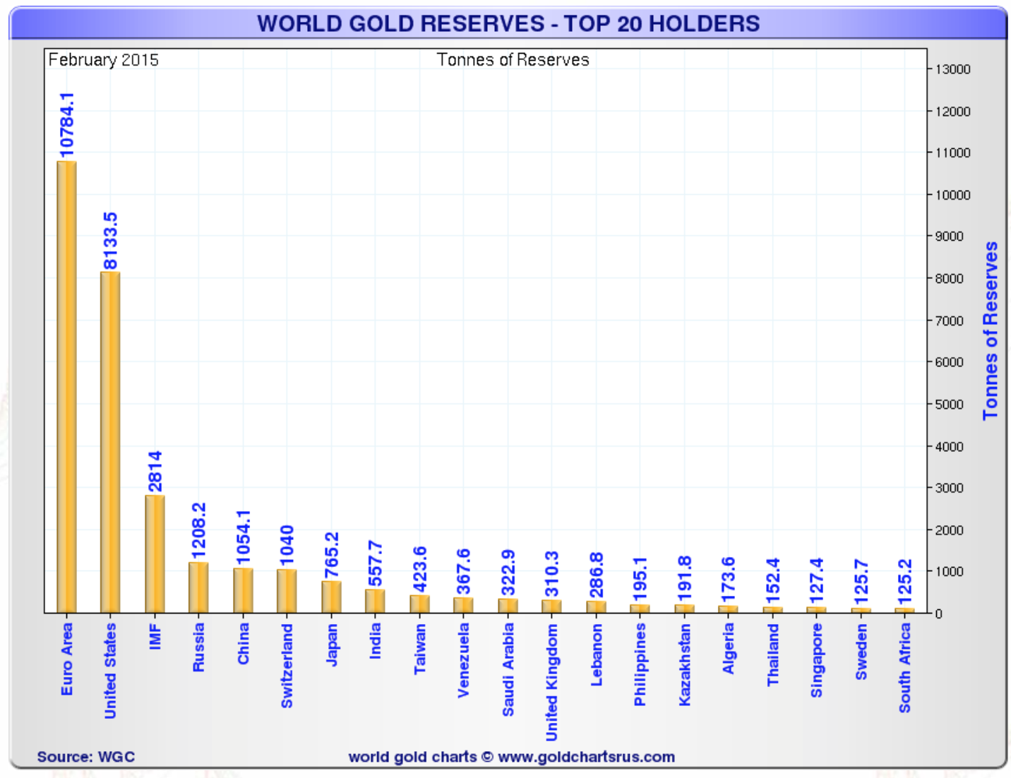 World Gold Reserves – Top 20 Holders