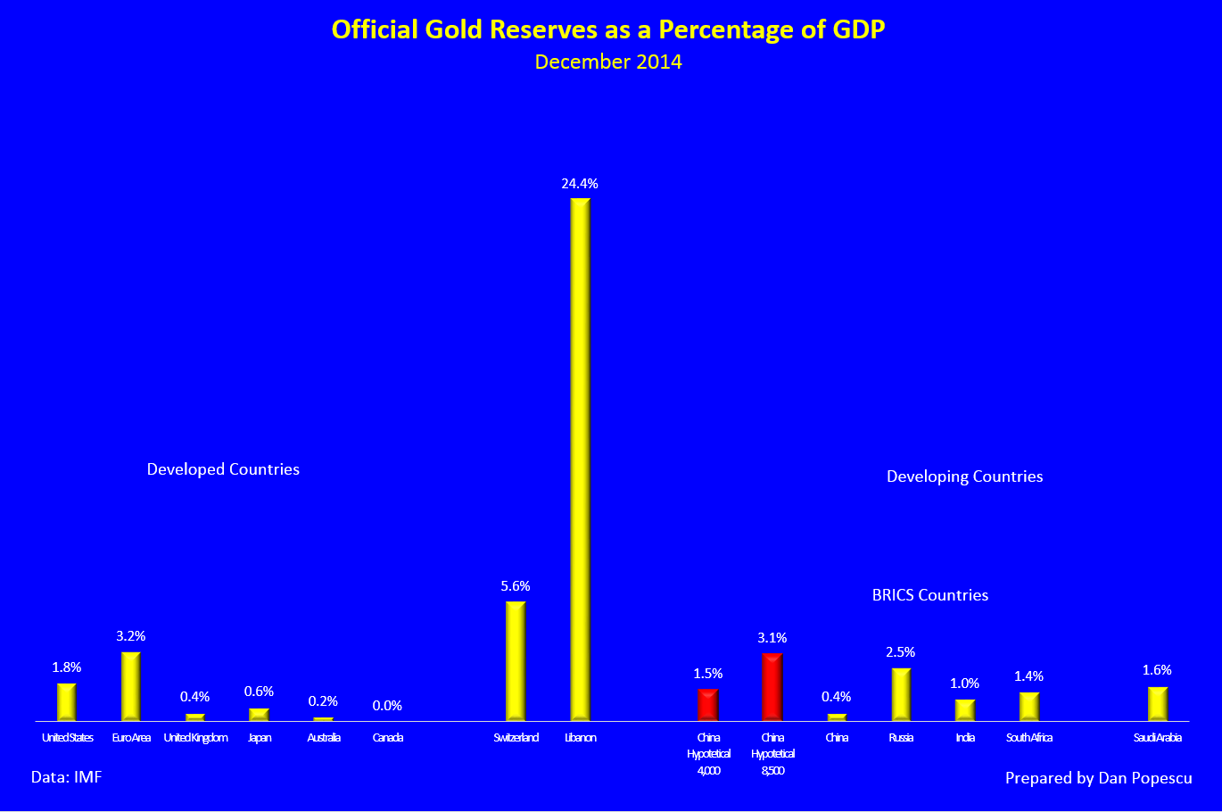 Official Gold Reserves as a Percentage of GDP