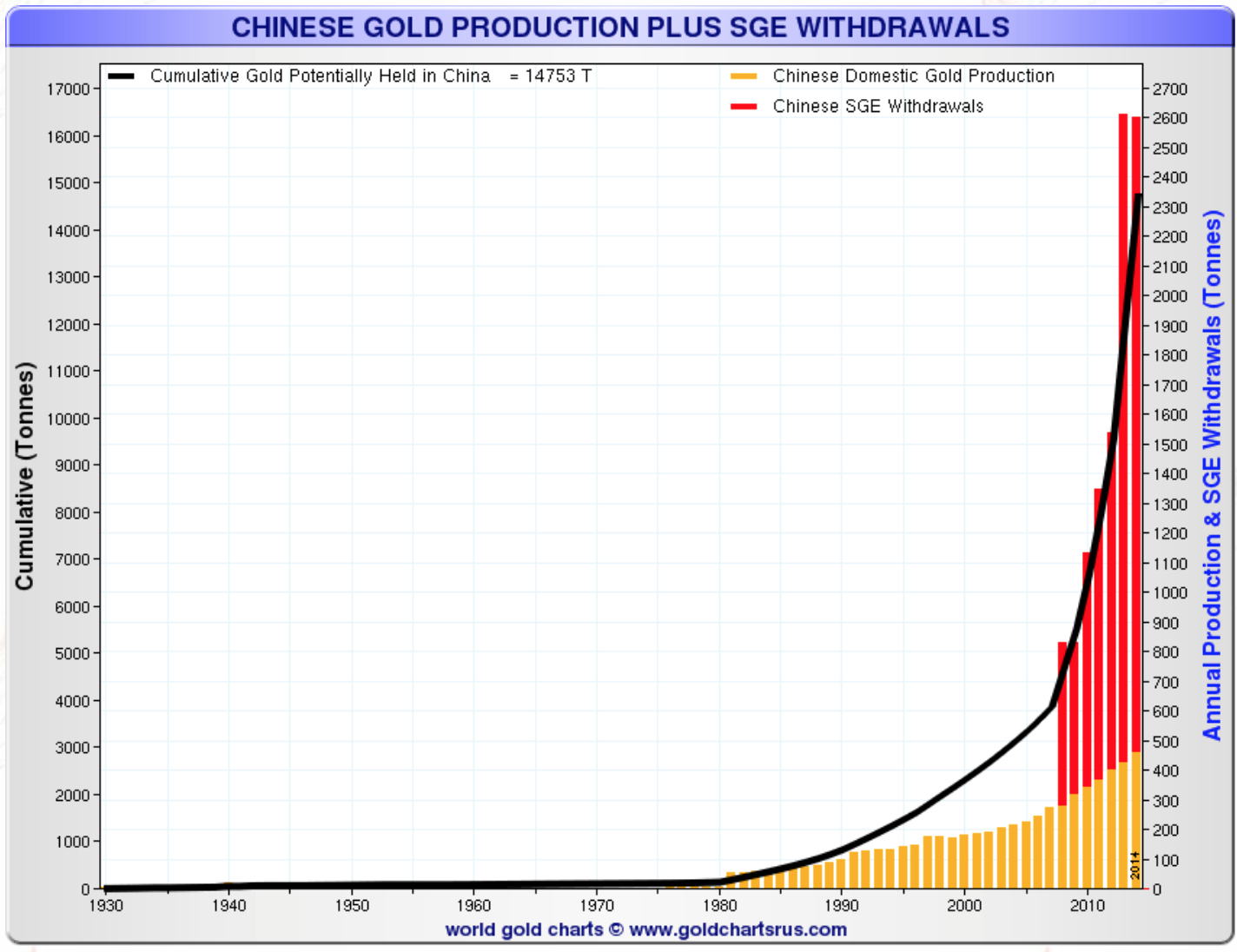 Chinese gold production plus SGE withdrawals