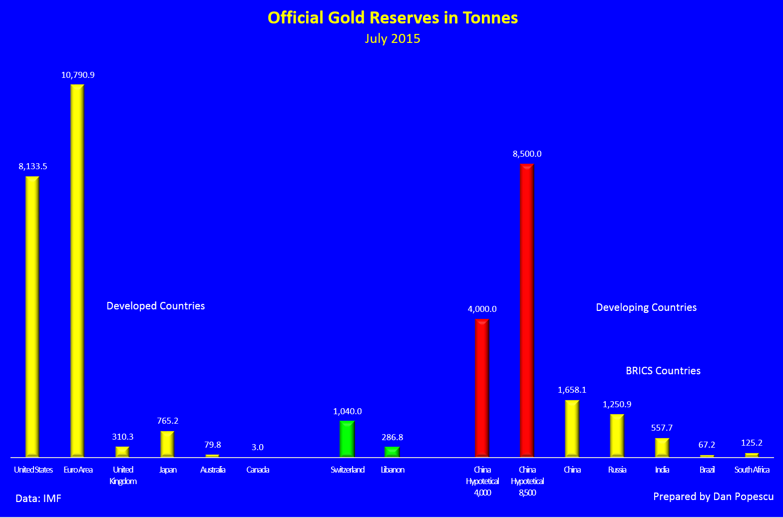 Officials gold reserves in tonnes