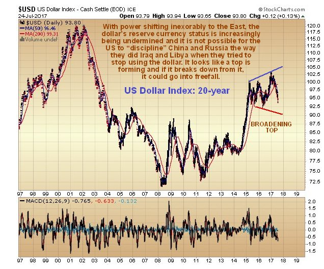 US dollar index 20 years
