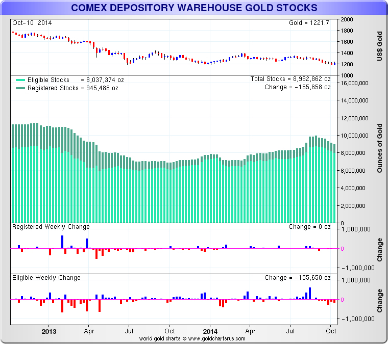Comex Depository Warehouse Gold Amp Silver Stocks
