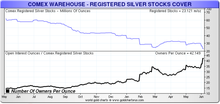 COMEX Silver Owners Per Oz 1 YEAR