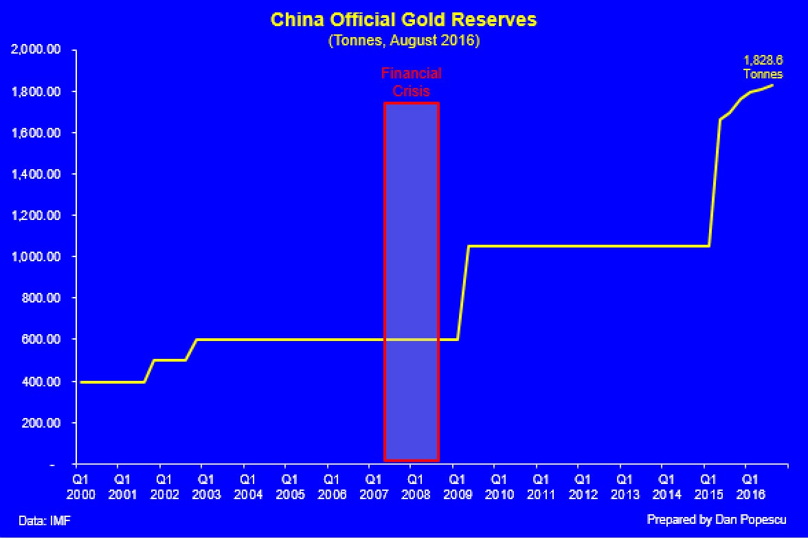 Major 5 officials gold reserves