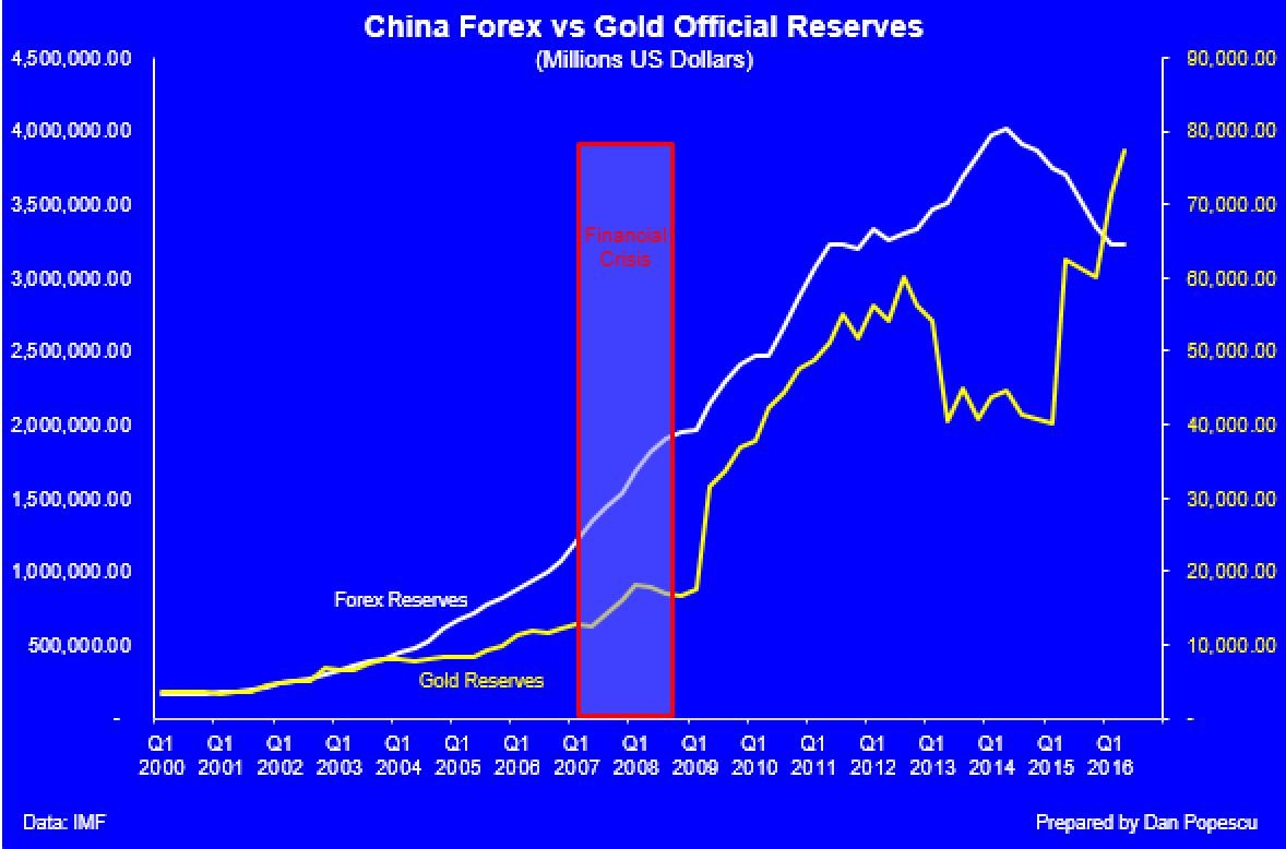 China Official Gold Reserves