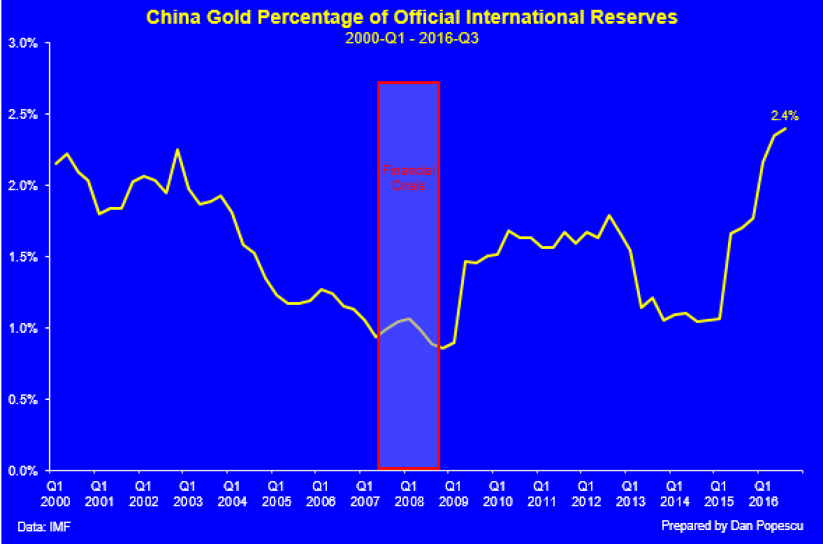 China Gold Percentage of Official International Reserves