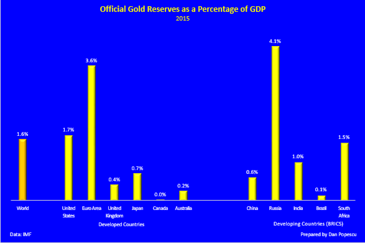 Official Gold Reserves as percentage of GDP