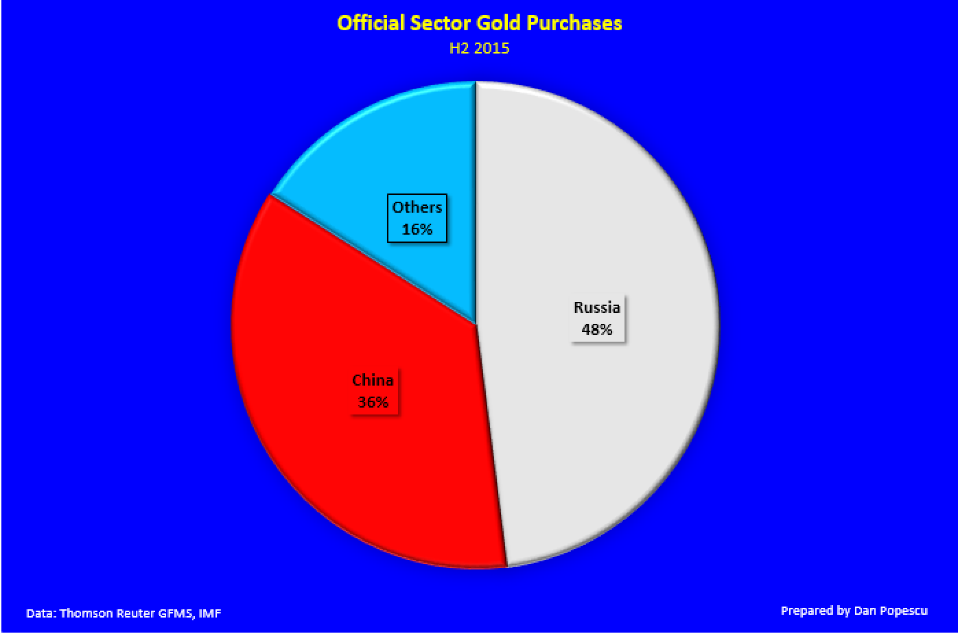 Official Sector Gold Purchases